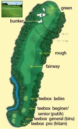 Bagian lapangan golf